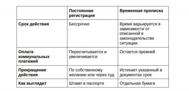 Разница между постоянной и временной пропиской